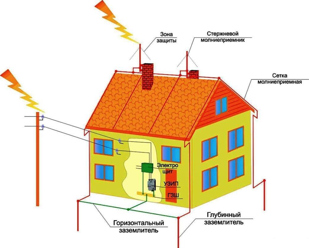 Как осуществляется молниезащита зданий
