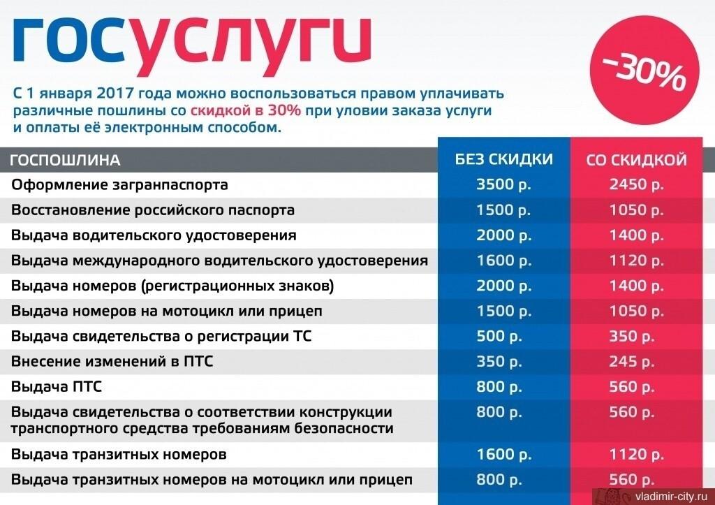На портале «Госуслуги.ру» можно получить скидки и записаться к врачу