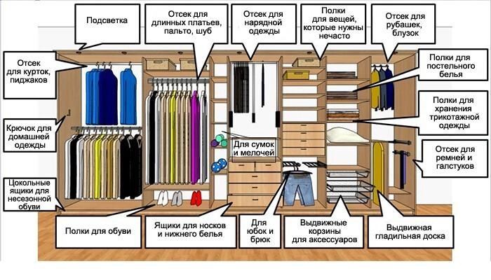 проект гардеробной фото