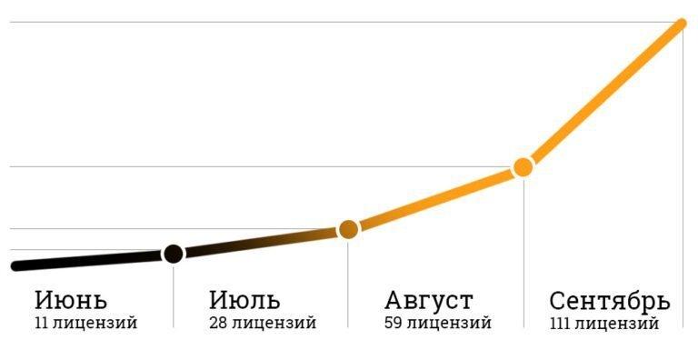 Данные о выдаче лицензий на работу такси в Костромской области с июня 2017 г.