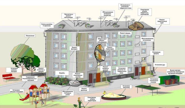 Выбор способа и формы управления многоквартирным домом