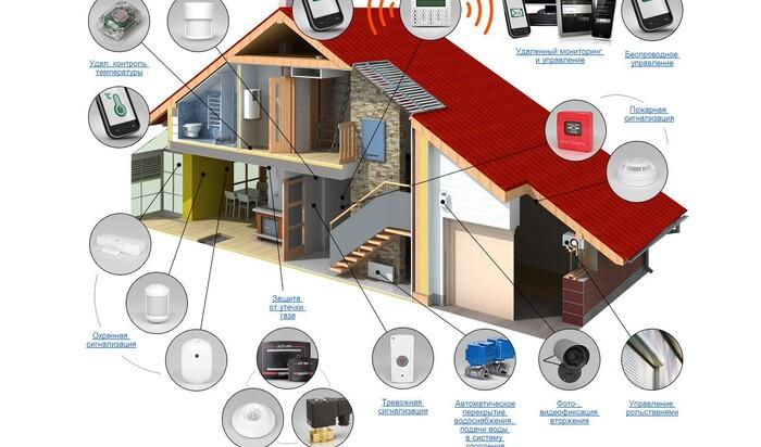 Что такое умные дома и умные здания?