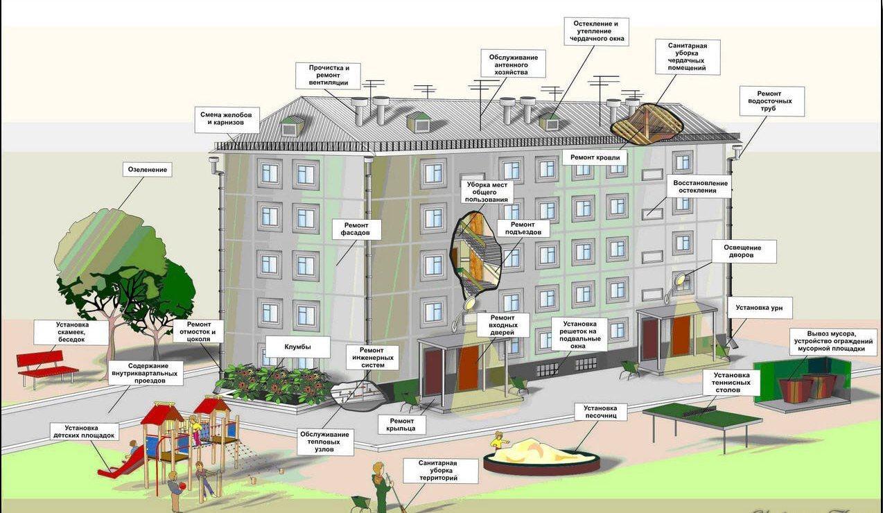 Обслуживание и ремонт мкд с приватизированными квартирами